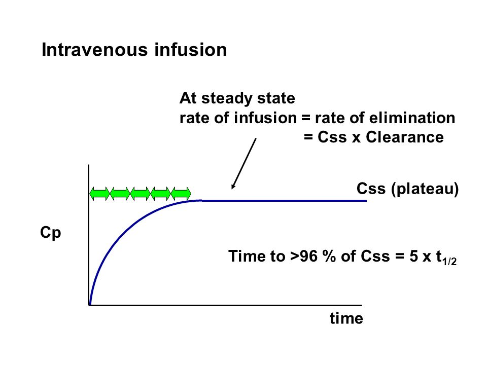 At steady state rate of infusion = rate of elimination = Css x Clearance Css (plateau) Time to >96 % of Css = 5 x t 1/2 Intravenous infusion Cp time