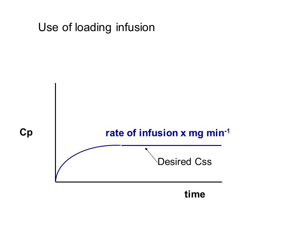 rate of infusion x mg min -1 Height of plateau is governed by the rate of infusion Cp time Use of loading infusion Desired Css
