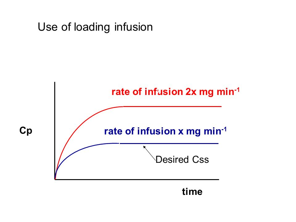rate of infusion x mg min -1 rate of infusion 2x mg min -1 Height of plateau is governed by the rate of infusion Cp time Use of loading infusion Desir
