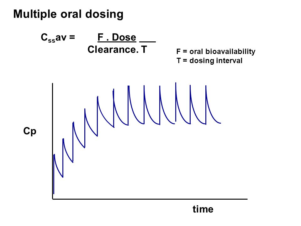 At Steady State amount administered = amount eliminated between doses Multiple oral dosing time Cp C ss av = F. Dose Clearance. T F = oral bioavailabi