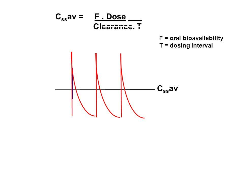 C ss av = F. Dose Clearance. T C ss av F = oral bioavailability T = dosing interval
