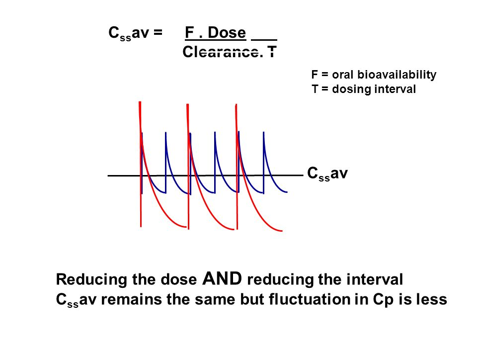 C ss av = F. Dose Clearance. T C ss av Reducing the dose AND reducing the interval C ss av remains the same but fluctuation in Cp is less F = oral bio