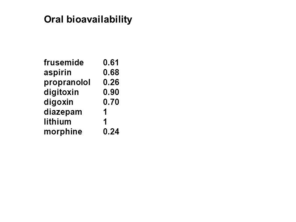 Oral bioavailability frusemide 0.61 aspirin0.68 propranolol0.26 digitoxin0.90 digoxin0.70 diazepam1 lithium1 morphine 0.24