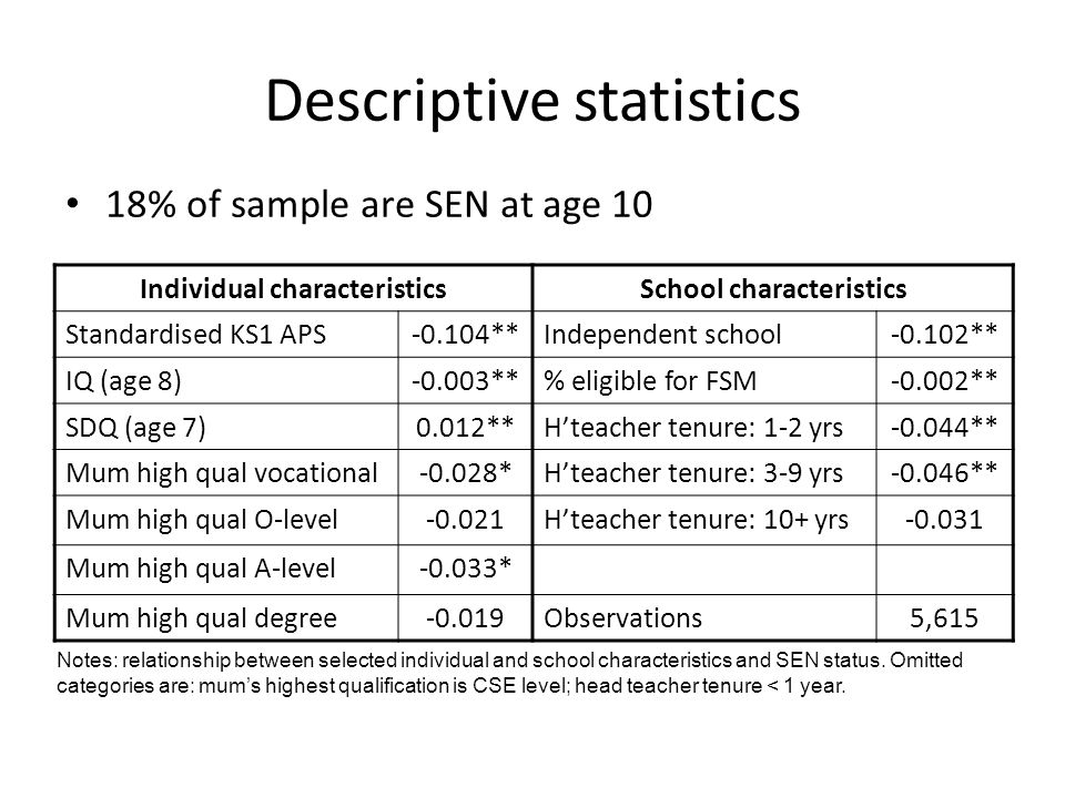 Descriptive statistics 18% of sample are SEN at age 10 Individual characteristicsSchool characteristics Standardised KS1 APS-0.104**Independent school-0.102** IQ (age 8)-0.003**% eligible for FSM-0.002** SDQ (age 7)0.012**Hteacher tenure: 1-2 yrs-0.044** Mum high qual vocational-0.028*Hteacher tenure: 3-9 yrs-0.046** Mum high qual O-level-0.021Hteacher tenure: 10+ yrs-0.031 Mum high qual A-level-0.033* Mum high qual degree-0.019Observations5,615 Notes: relationship between selected individual and school characteristics and SEN status.