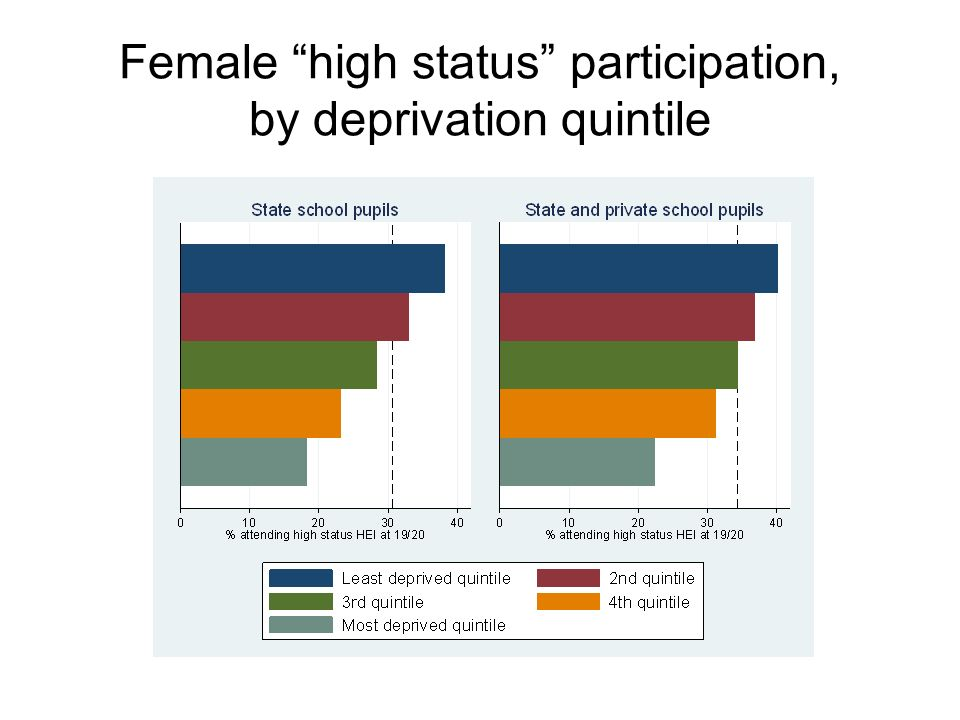 Female high status participation, by deprivation quintile