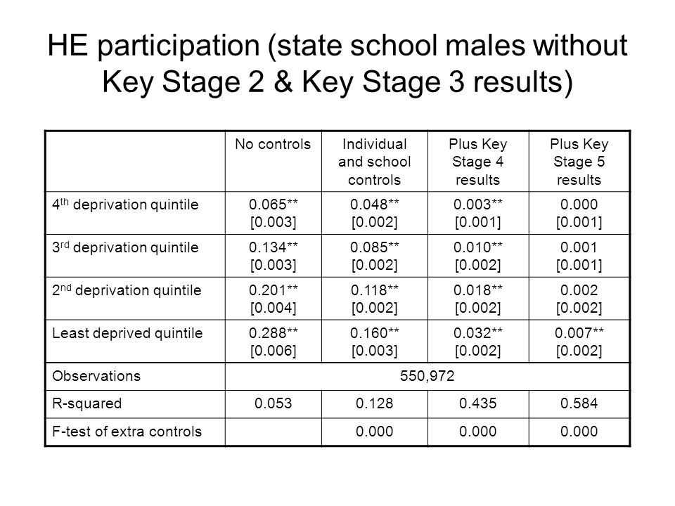 HE participation (state school males without Key Stage 2 & Key Stage 3 results) No controlsIndividual and school controls Plus Key Stage 4 results Plus Key Stage 5 results 4 th deprivation quintile0.065** [0.003] 0.048** [0.002] 0.003** [0.001] 0.000 [0.001] 3 rd deprivation quintile0.134** [0.003] 0.085** [0.002] 0.010** [0.002] 0.001 [0.001] 2 nd deprivation quintile0.201** [0.004] 0.118** [0.002] 0.018** [0.002] 0.002 [0.002] Least deprived quintile0.288** [0.006] 0.160** [0.003] 0.032** [0.002] 0.007** [0.002] Observations550,972 R-squared0.0530.1280.4350.584 F-test of extra controls0.000