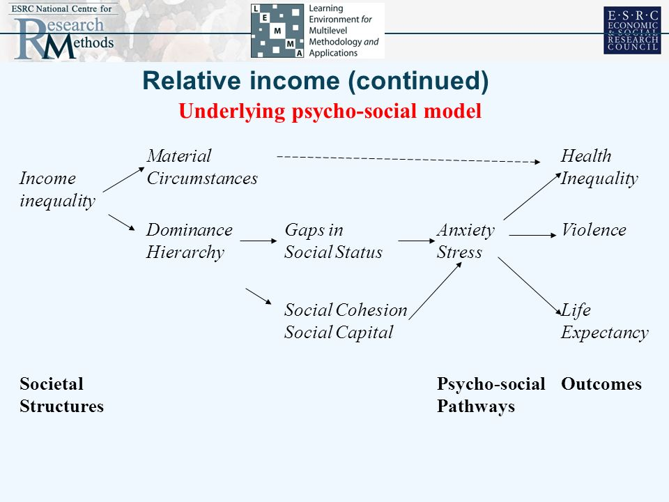 Relative income (continued) Underlying psycho-social model Income inequality Material Circumstances Health Inequality Dominance Hierarchy Gaps in Soci