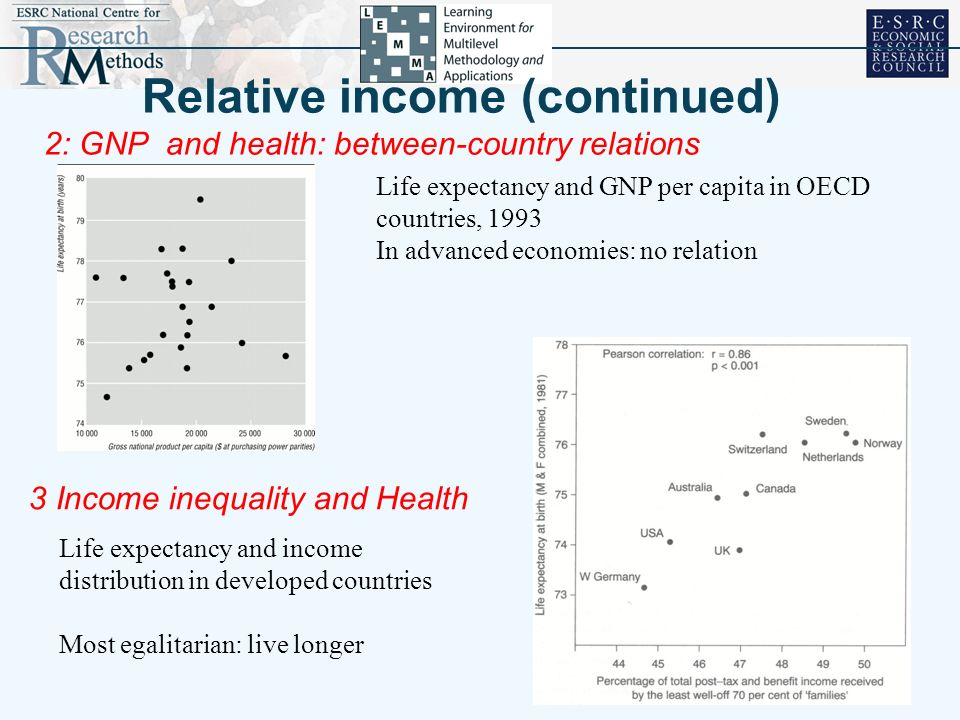 Relative income Summary of the argument In the developed world, it is not the richest countries which have the best health, but the most egalitarian (US, 1996,3) where income is related to social status, as it is within countries, it is also related to health.