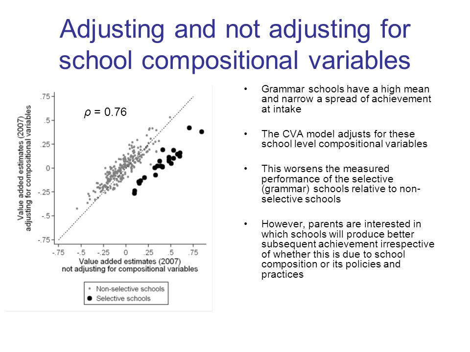 Adjusting and not adjusting for school compositional variables Grammar schools have a high mean and narrow a spread of achievement at intake The CVA m