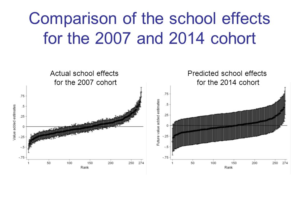 Comparison of the school effects for the 2007 and 2014 cohort Actual school effects for the 2007 cohort Predicted school effects for the 2014 cohort