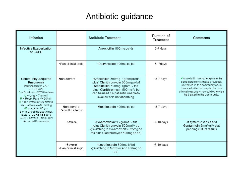 InfectionAntibiotic Treatment Duration of Treatment Comments Infective Exacerbation of COPD Amoxicillin 500mg po tds5-7 days Penicillin allergicDoxycy