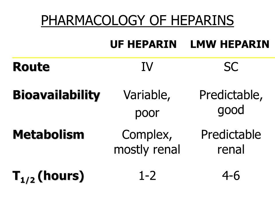 PHARMACOLOGY OF HEPARINS UF HEPARINLMW HEPARIN RouteIVSC BioavailabilityVariable, poor Predictable, good MetabolismComplex, mostly renal Predictable r