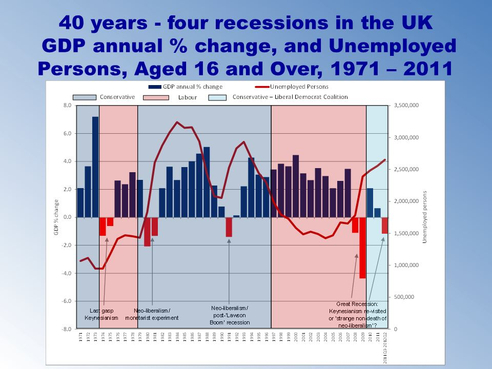 40 years - four recessions in the UK GDP annual % change, and Unemployed Persons, Aged 16 and Over, 1971 – 2011