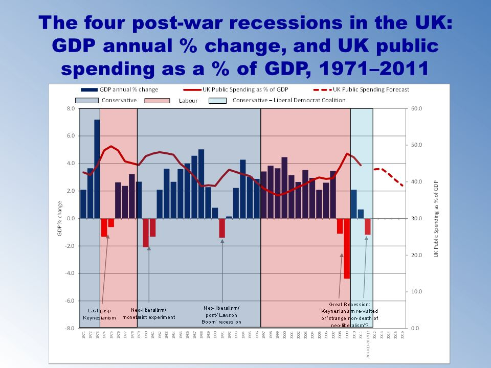 The four post-war recessions in the UK: GDP annual % change, and UK public spending as a % of GDP, 1971–2011