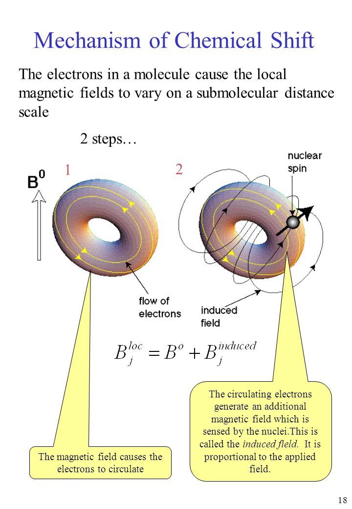 18 Mechanism of Chemical Shift The magnetic field causes the electrons to circulate The circulating electrons generate an additional magnetic field wh
