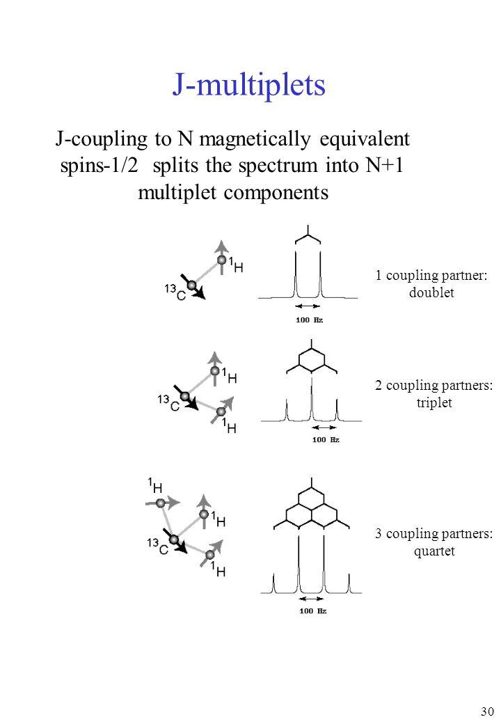 30 J-multiplets J-coupling to N magnetically equivalent spins-1/2 splits the spectrum into N+1 multiplet components 1 coupling partner: doublet 2 coup