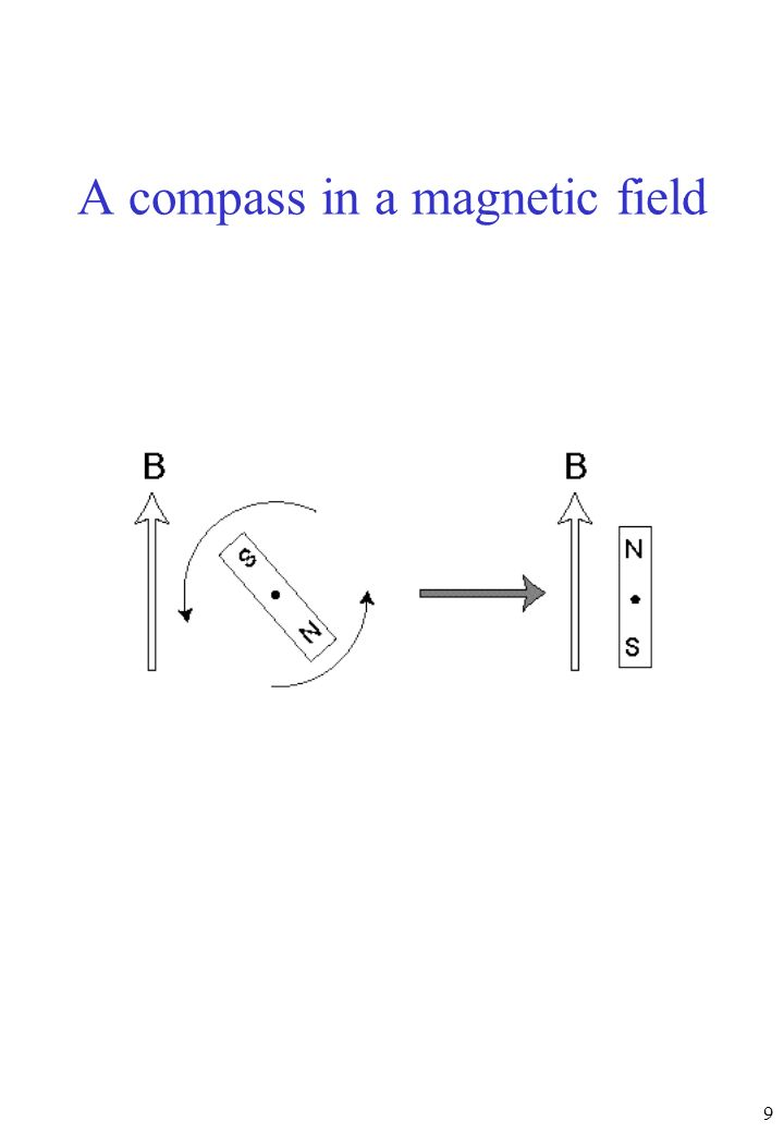 9 A compass in a magnetic field
