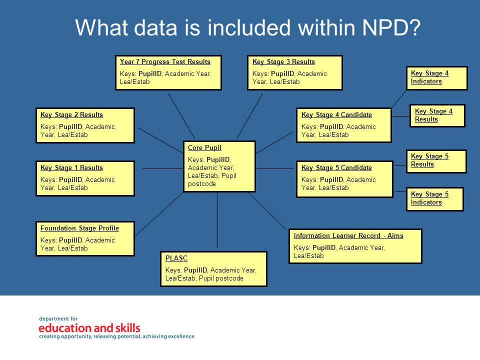What data is included within NPD? Key Stage 1 Results Keys: PupilID, Academic Year, Lea/Estab Key Stage 2 Results Keys: PupilID, Academic Year, Lea/Es