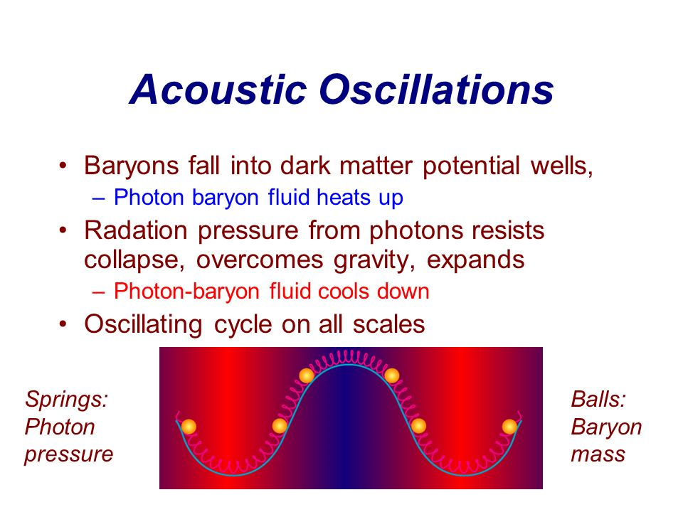 Acoustic Oscillations Baryons fall into dark matter potential wells, –Photon baryon fluid heats up Radation pressure from photons resists collapse, ov