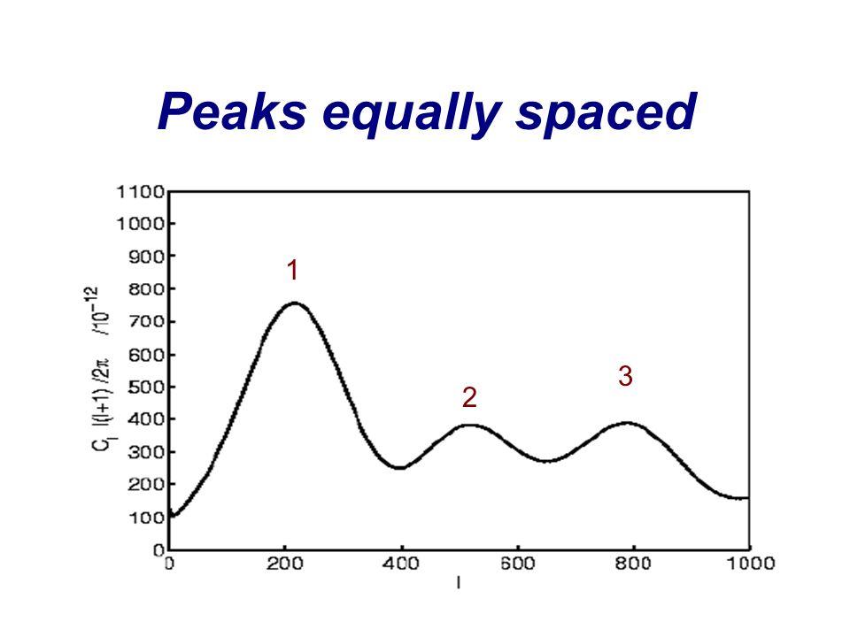 Peaks equally spaced 1 2 3