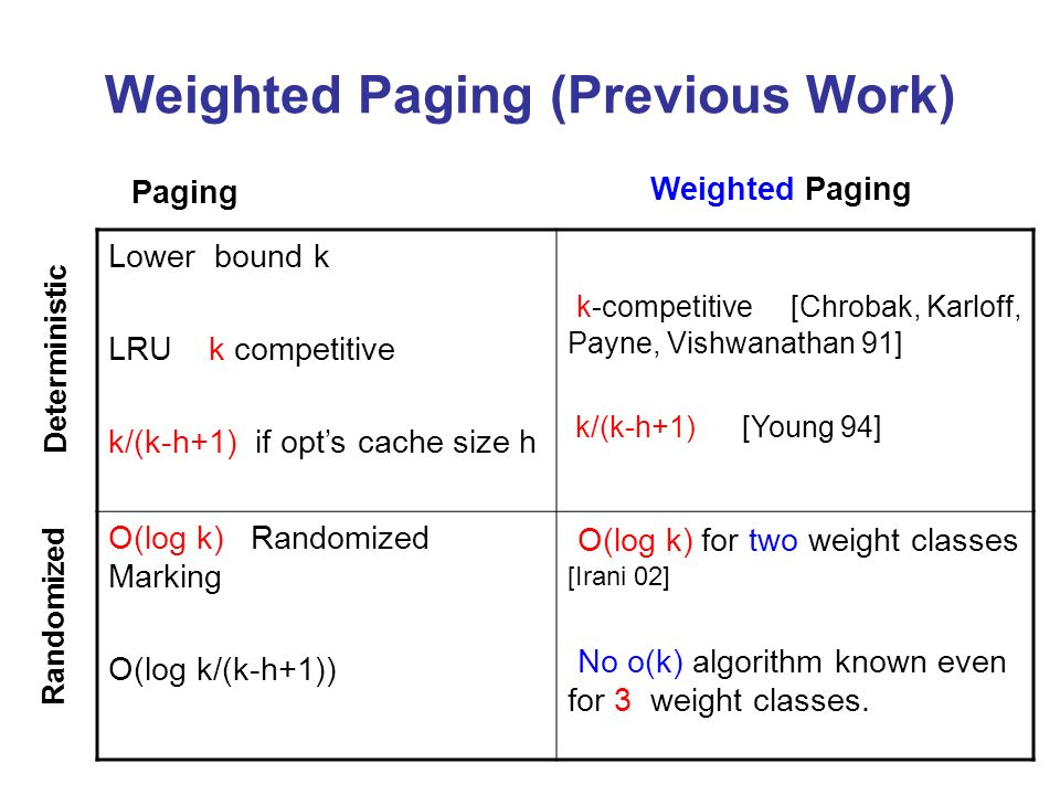 Weighted Paging (Previous Work) Lower bound k LRU k competitive k/(k-h+1) if opts cache size h k-competitive [Chrobak, Karloff, Payne, Vishwanathan 91] k/(k-h+1) [Young 94] O(log k) Randomized Marking O(log k/(k-h+1)) O(log k) for two weight classes [Irani 02] No o(k) algorithm known even for 3 weight classes.