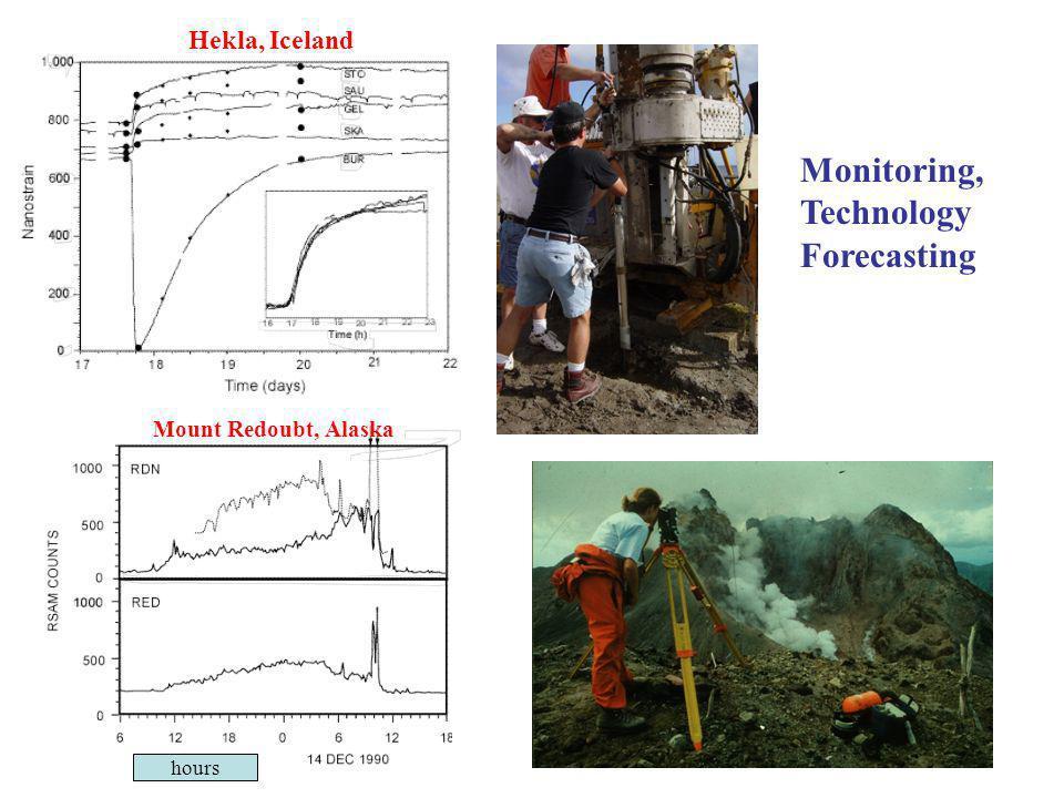Monitoring, Technology Forecasting hours Hekla, Iceland Mount Redoubt, Alaska