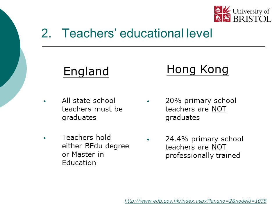 2. Teachers educational level All state school teachers must be graduates Teachers hold either BEdu degree or Master in Education 20% primary school t