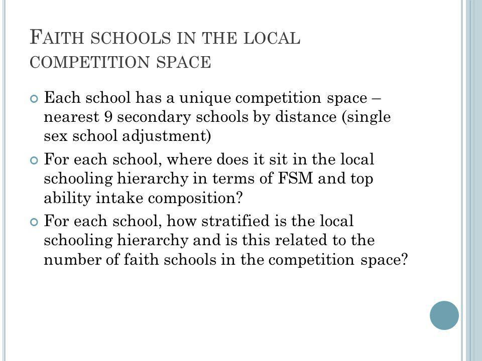 F AITH SCHOOLS IN THE LOCAL COMPETITION SPACE Each school has a unique competition space – nearest 9 secondary schools by distance (single sex school adjustment) For each school, where does it sit in the local schooling hierarchy in terms of FSM and top ability intake composition.