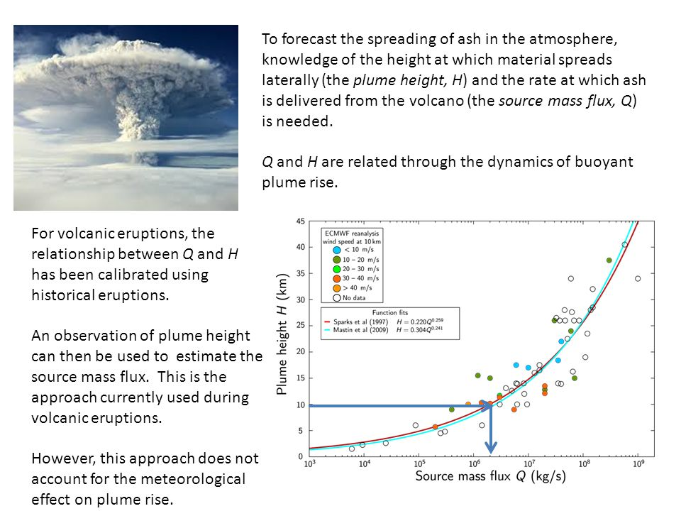 To forecast the spreading of ash in the atmosphere, knowledge of the height at which material spreads laterally (the plume height, H) and the rate at which ash is delivered from the volcano (the source mass flux, Q) is needed.