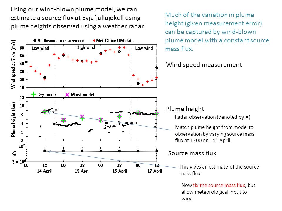 Using our wind-blown plume model, we can estimate a source flux at Eyjafjallajökull using plume heights observed using a weather radar. Wind speed mea