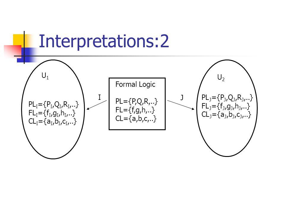 Interpretations:2 Formal Logic PL={P,Q,R,..} FL={f,g,h,..} CL={a,b,c,..} U1U1 U2U2 I PL I ={P I,Q I,R I,..} FL I ={f I,g I,h I,..} CL I ={a I,b I,c I,..} J PL J ={P J,Q J,R J,..} FL J ={f J,g J,h J,..} CL J ={a J,b J,c J,..}