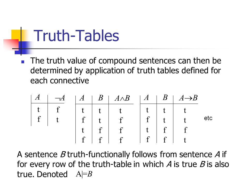 Truth-Tables The truth value of compound sentences can then be determined by application of truth tables defined for each connective A A tftf ftft AB A B tftftftf ttffttff tffftfff AB tftftftf ttffttff ttftttft etc A sentence B truth-functionally follows from sentence A if for every row of the truth-table in which A is true B is also true.