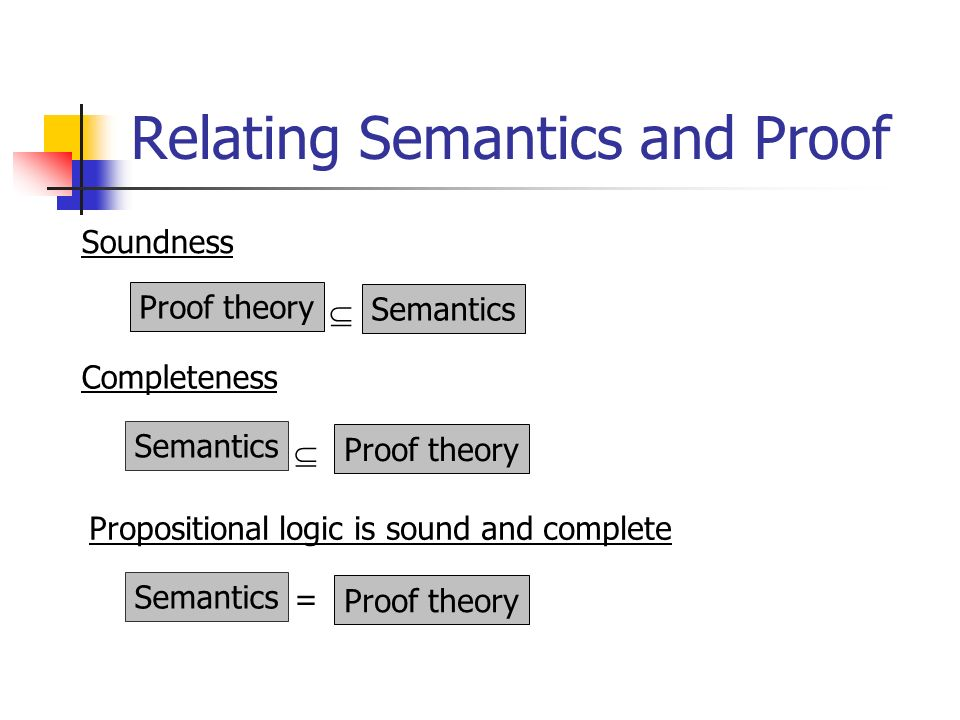 Relating Semantics and Proof Soundness Proof theory Semantics Completeness Semantics Proof theory Propositional logic is sound and complete Semantics = Proof theory