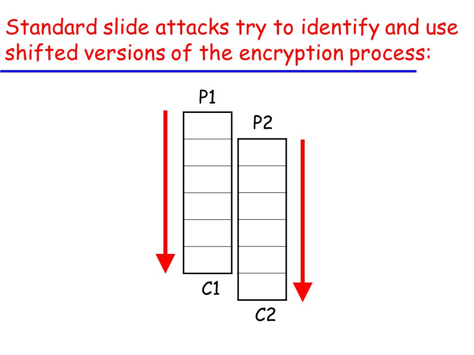 Standard slide attacks try to identify and use shifted versions of the encryption process: P1 C2 P2 C1