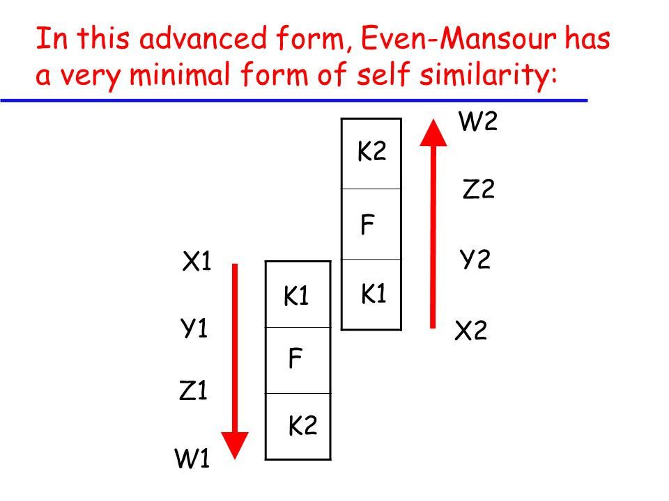 In this advanced form, Even-Mansour has a very minimal form of self similarity: X1 X2 W2 W1 F K2 F K1 K2 K1 Y1 Z1 Y2 Z2