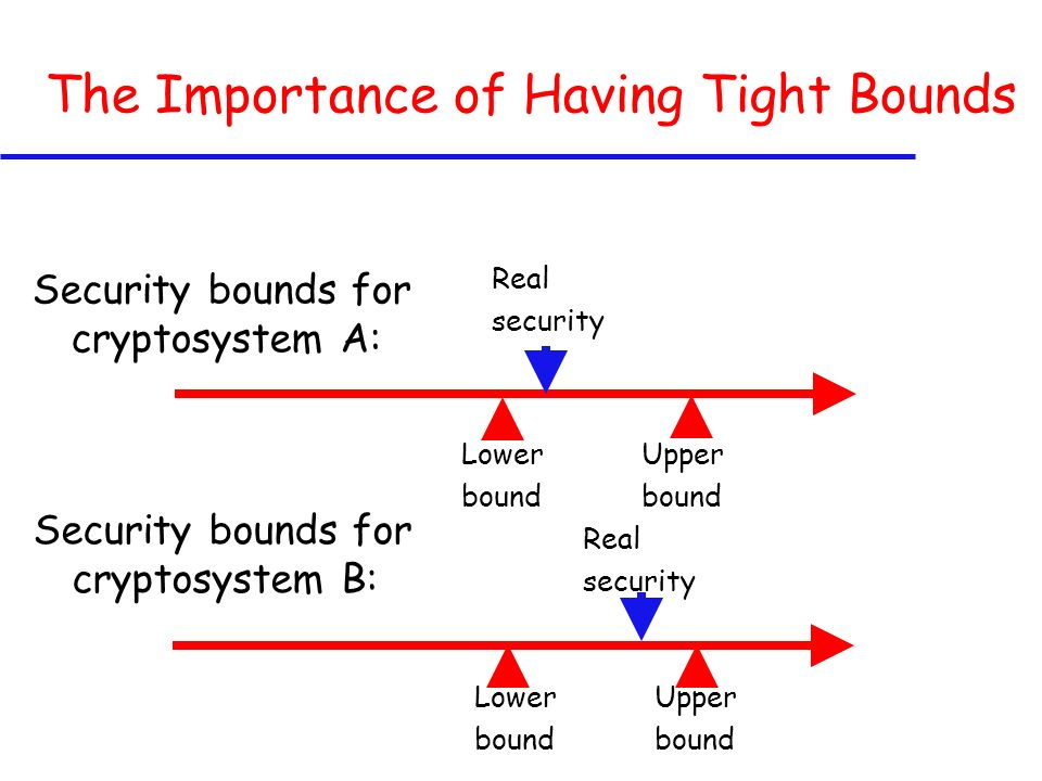 The Importance of Having Tight Bounds Security bounds for cryptosystem A: Security bounds for cryptosystem B: Lower bound Lower bound Upper bound Upper bound Real security Real security
