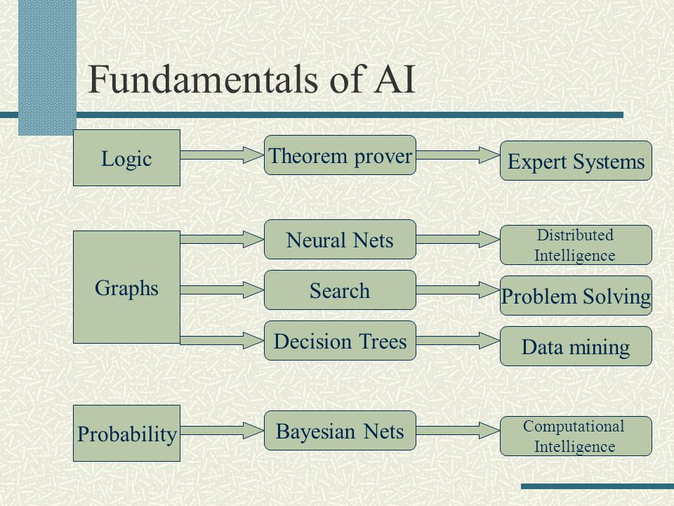 Fundamentals of AI Logic Theorem prover Graphs Search Probability Bayesian Nets Neural Nets Decision Trees Expert Systems Distributed Intelligence Pro