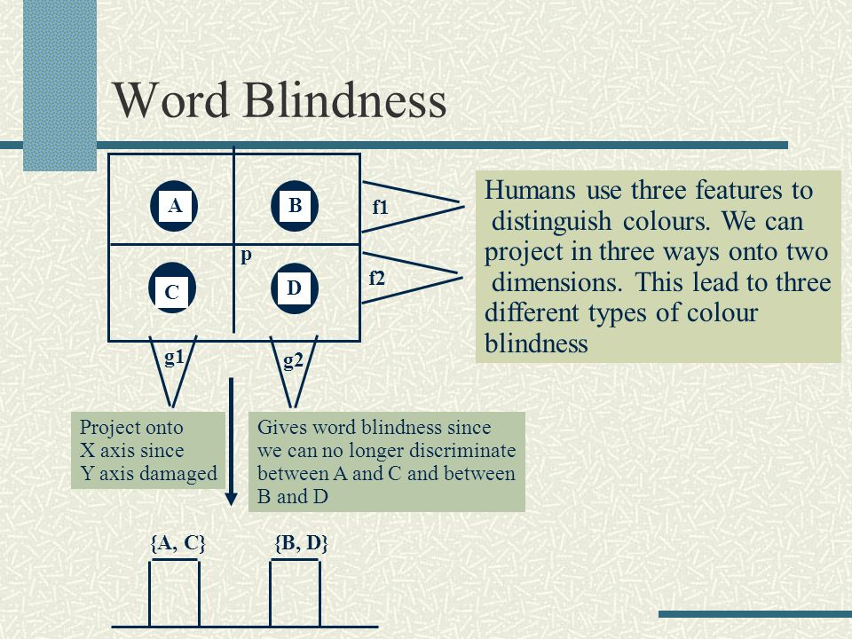 Word Blindness AB C D g1 g2 f1 f2 p {A, C}{B, D} Project onto X axis since Y axis damaged Gives word blindness since we can no longer discriminate bet