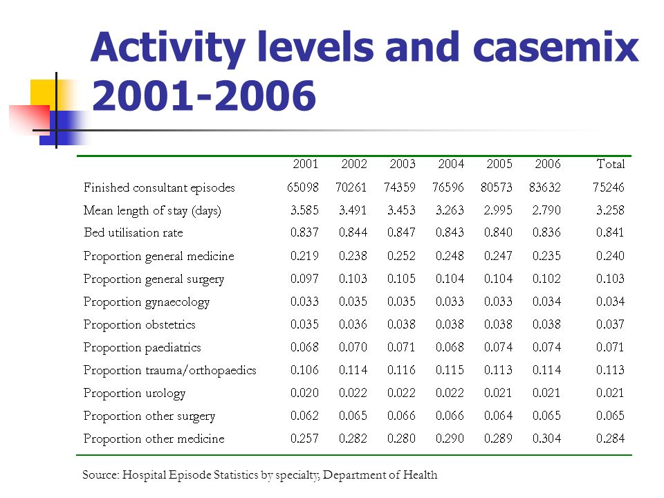 Activity levels and casemix 2001-2006 Source: Hospital Episode Statistics by specialty, Department of Health