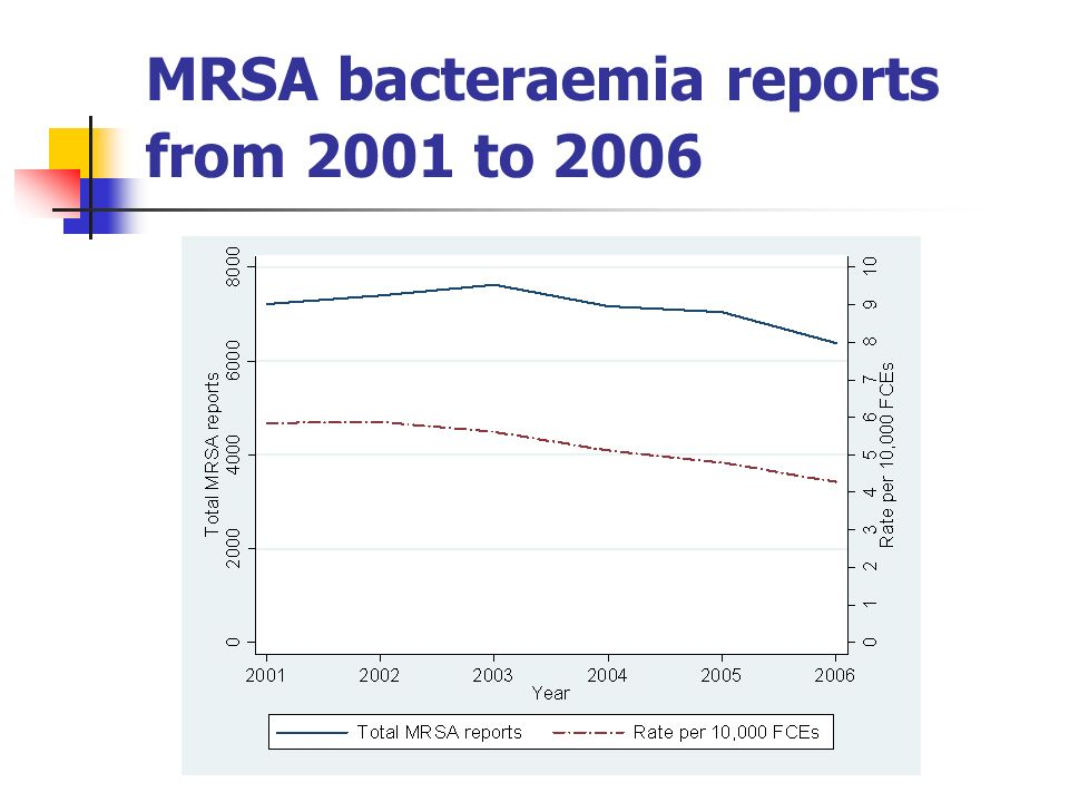 MRSA infection rates by HC region from 2001 to 2006