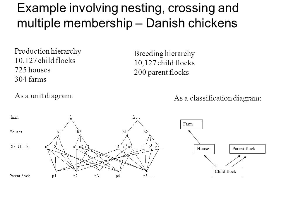 Example involving nesting, crossing and multiple membership – Danish chickens Production hierarchy 10,127 child flocks 725 houses 304 farms Breeding hierarchy 10,127 child flocks 200 parent flocks Child flock House Farm Parent flock As a unit diagram: As a classification diagram:
