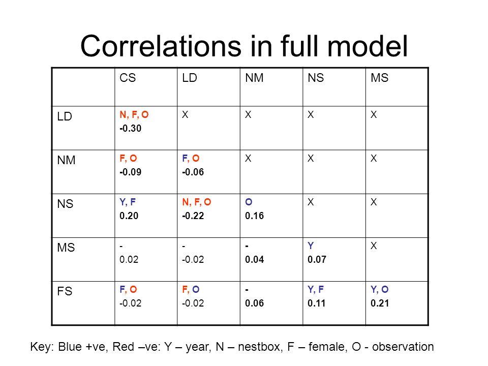 Correlations in full model CSLDNMNSMS LD N, F, O -0.30 XXXX NM F, O -0.09 F, O -0.06 XXX NS Y, F 0.20 N, F, O -0.22 O 0.16 XX MS - 0.02 - -0.02 - 0.04 Y 0.07 X FS F, O -0.02 F, O -0.02 - 0.06 Y, F 0.11 Y, O 0.21 Key: Blue +ve, Red –ve: Y – year, N – nestbox, F – female, O - observation