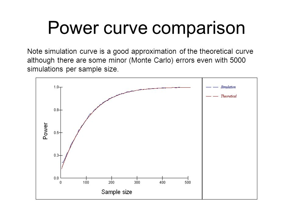 Power curve comparison Note simulation curve is a good approximation of the theoretical curve although there are some minor (Monte Carlo) errors even with 5000 simulations per sample size.