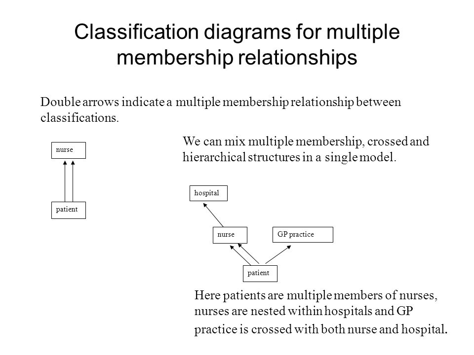 Classification diagrams for multiple membership relationships Double arrows indicate a multiple membership relationship between classifications. patie