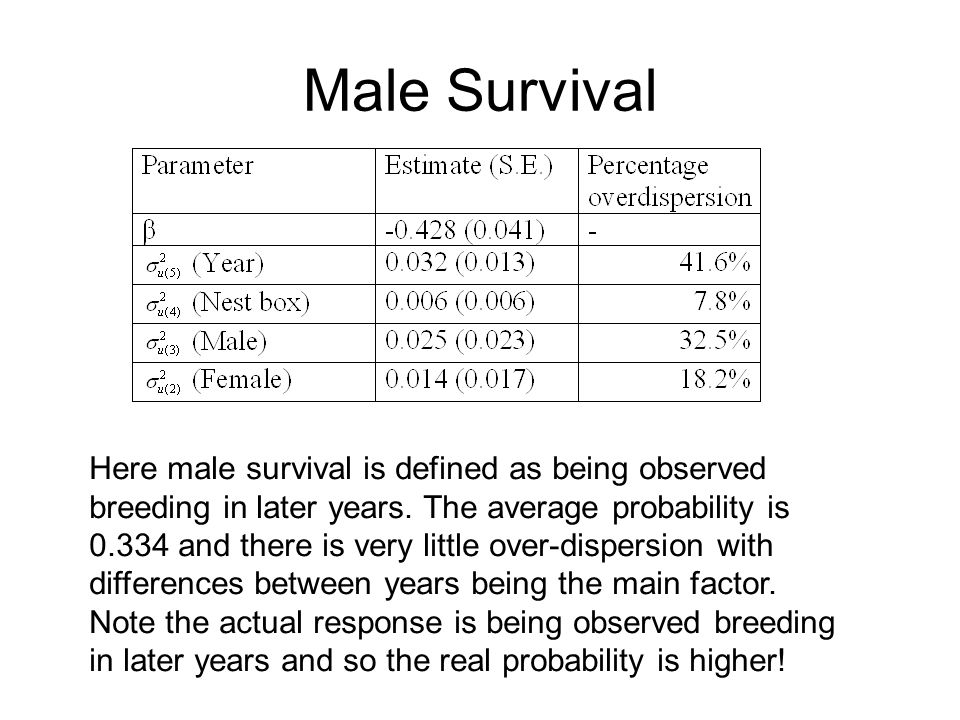 Male Survival Here male survival is defined as being observed breeding in later years. The average probability is 0.334 and there is very little over-
