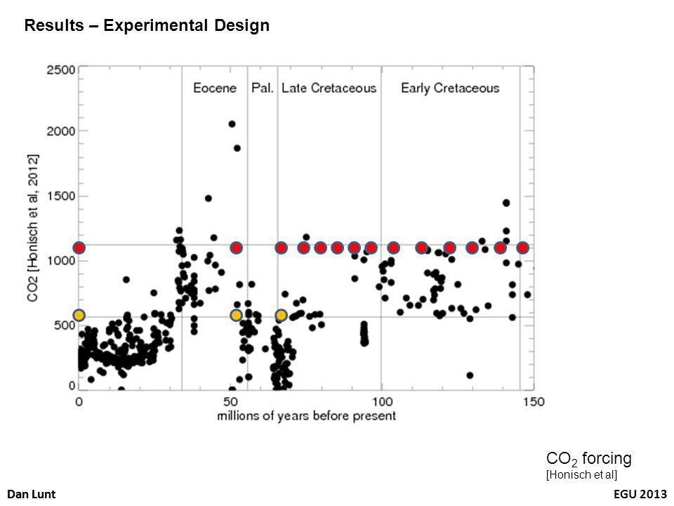 Dan LuntEGU 2013Dan Lunt CO 2 forcing [Honisch et al] Results – Experimental Design