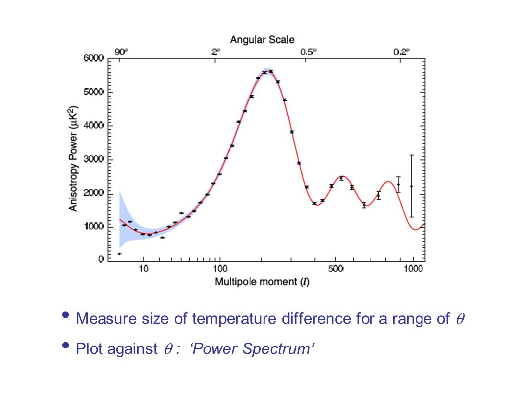 Measure size of temperature difference for a range of Plot against : Power Spectrum