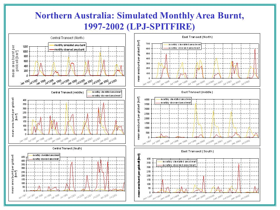 Northern Australia: Simulated Monthly Area Burnt, 1997-2002 (LPJ-SPITFIRE)