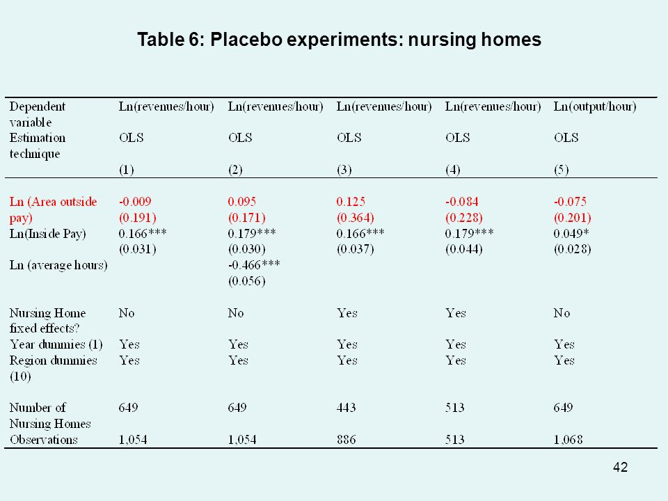 42 Table 6: Placebo experiments: nursing homes