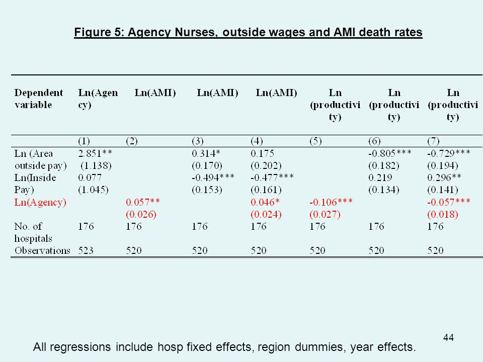 44 Figure 5: Agency Nurses, outside wages and AMI death rates All regressions include hosp fixed effects, region dummies, year effects.
